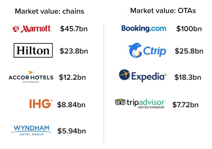 ota-vs-brand-market-share