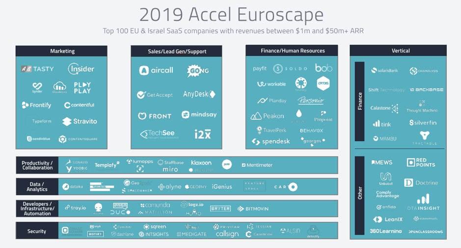accel-euroscape-2019-list