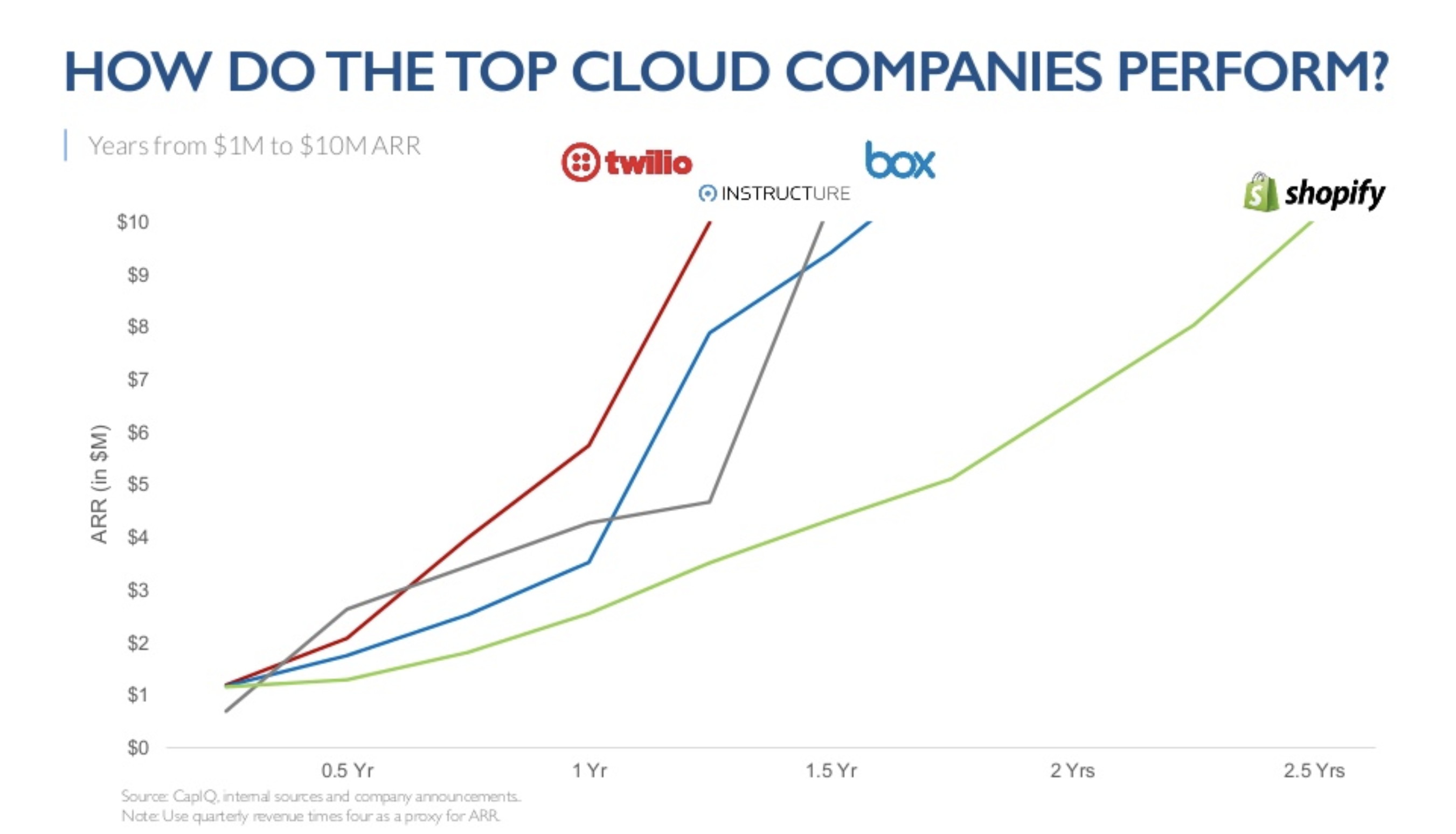 cloud-company-performance
