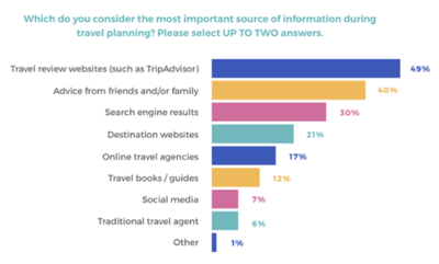 skift-traveler-survey-bar-chart