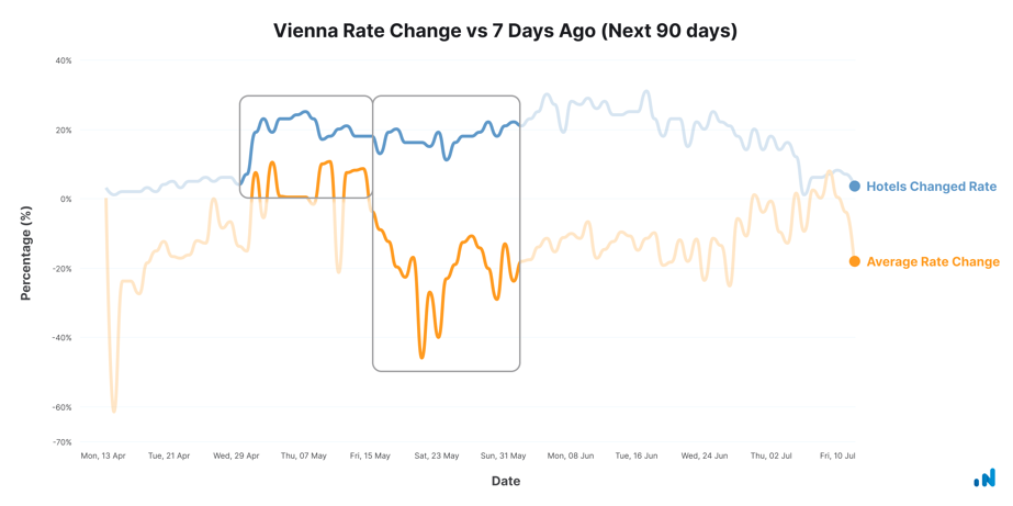 Vienna-rate-change-apr-13