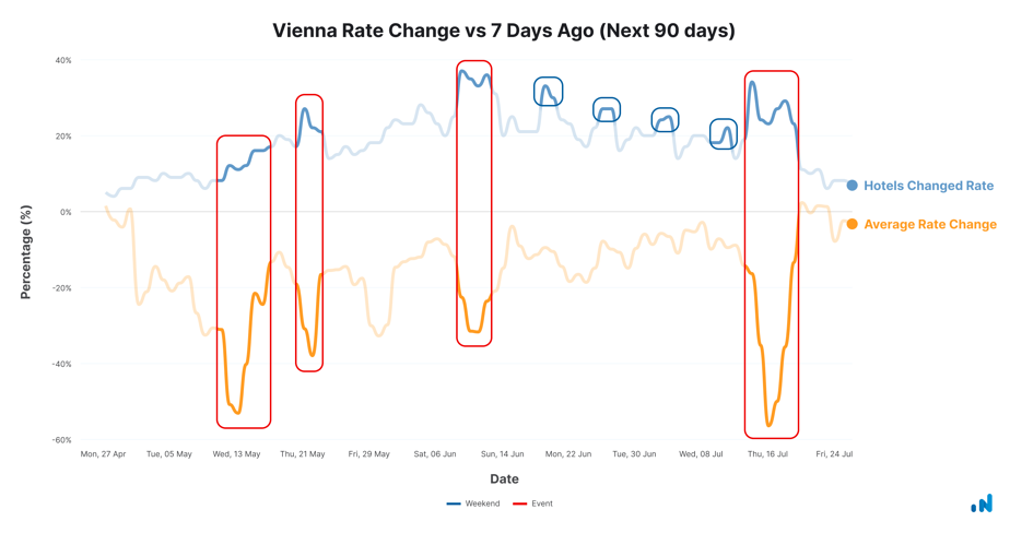 Vienna-rate-change-apr-27