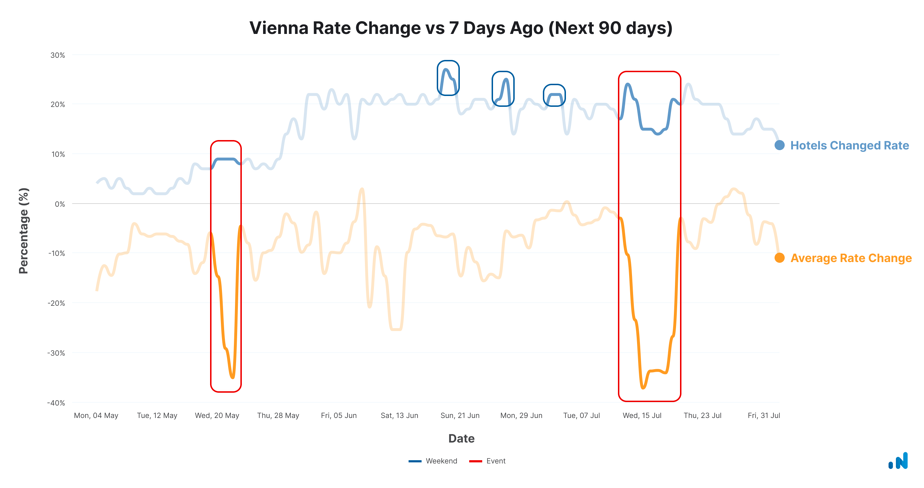 Vienna-rate-change-may-4