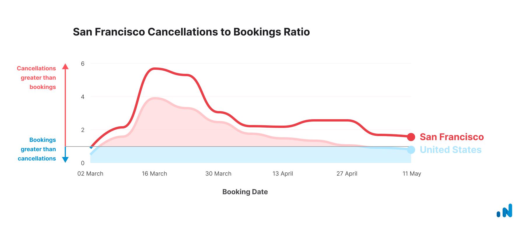 Cancellations-Bookings-San-Francisco