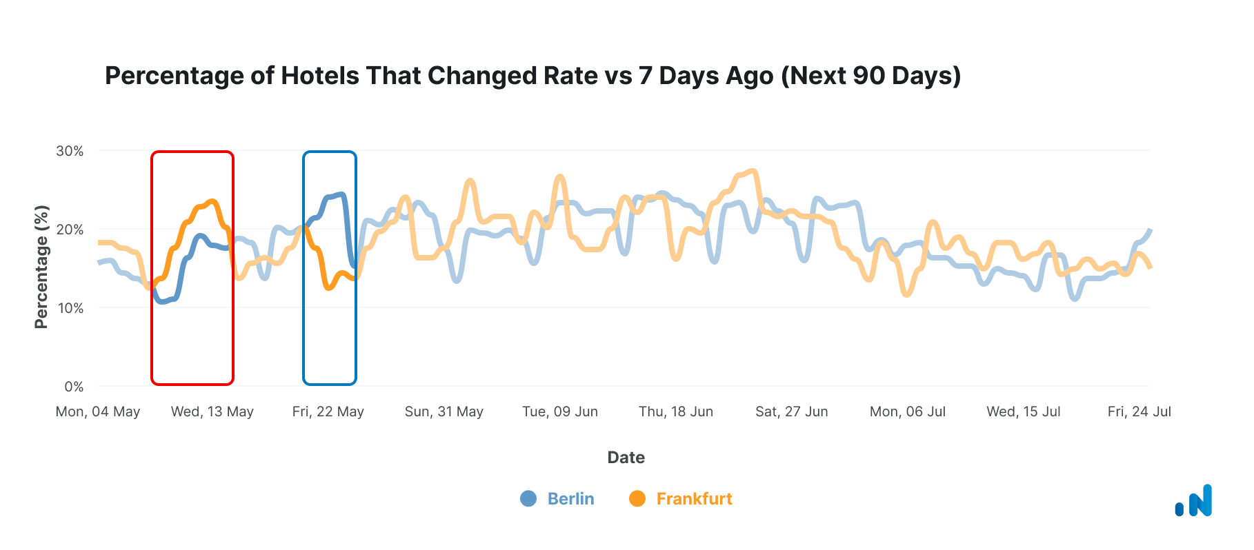 Percentage-Hotels-Changed-Rate-04-May