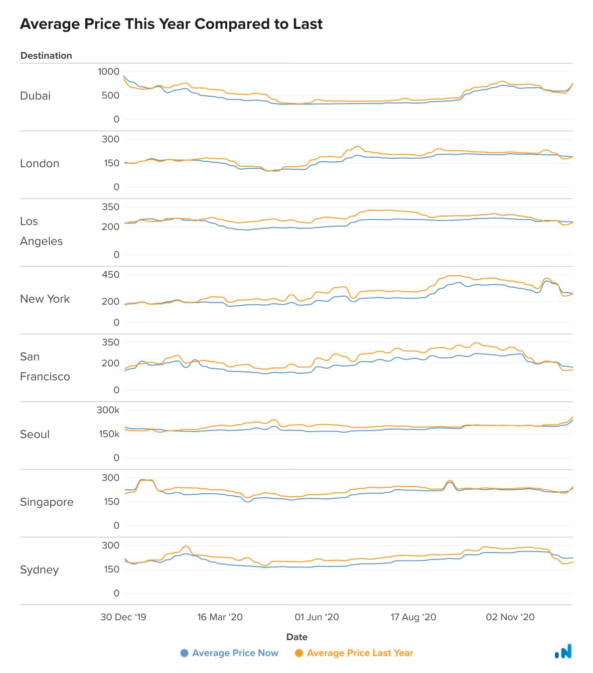 Average-Price-Graph