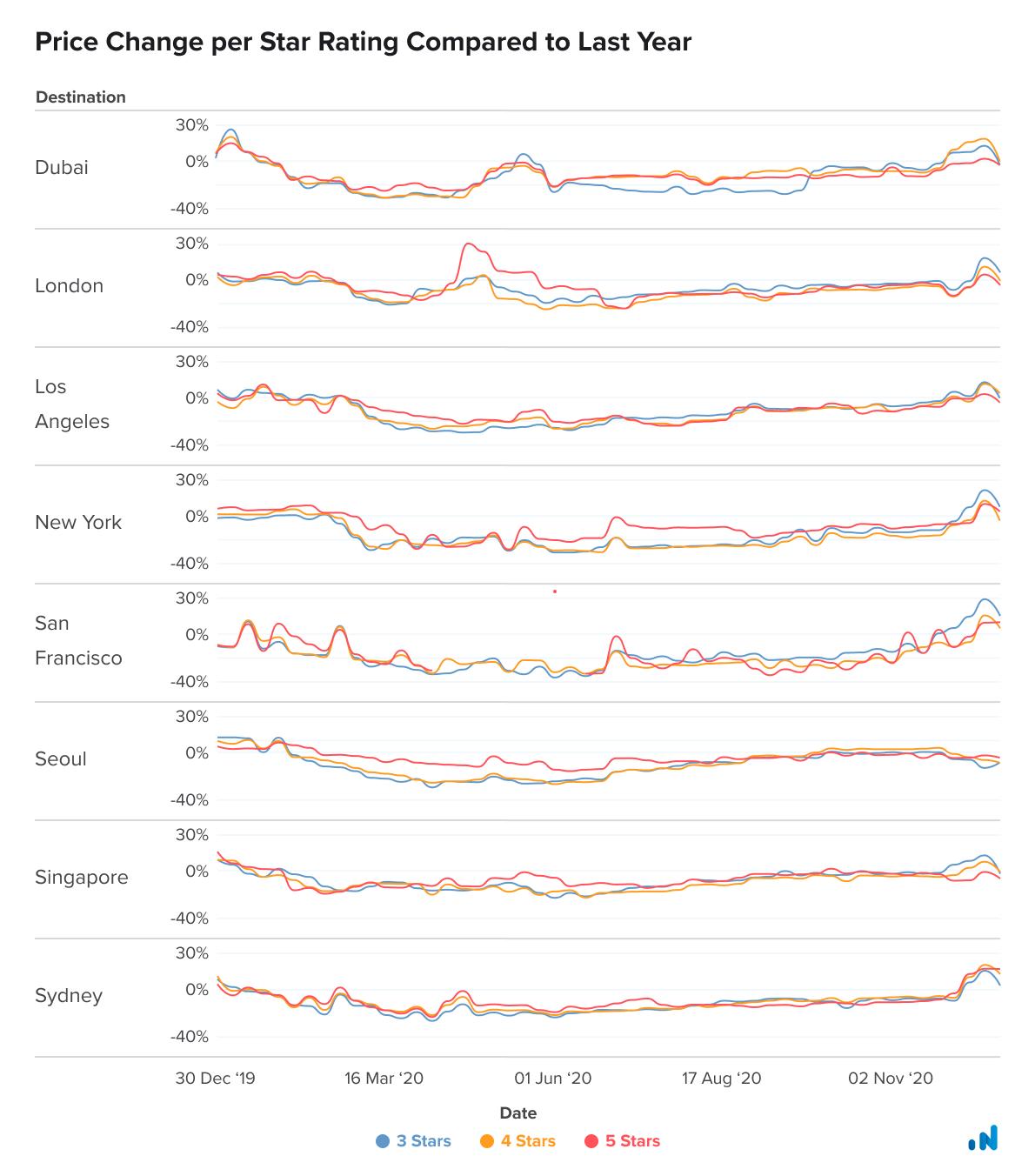Price-Change-per-Star-Rating-Graph
