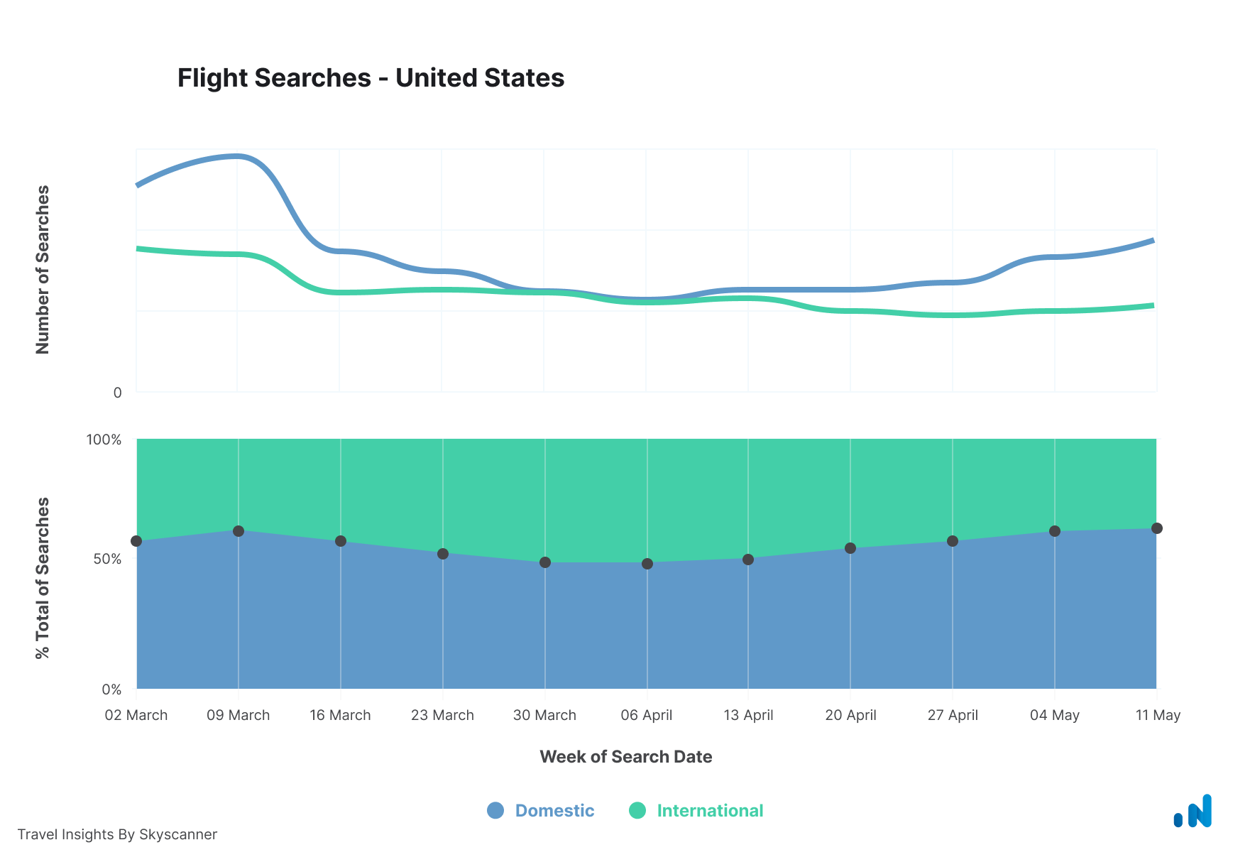 Searches-United-States