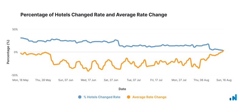 Hotels-Changed-Rate and-Avg-Rate-Change