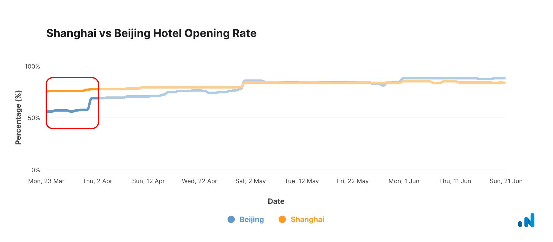 Shanghai-Beijing-Hotel-Opening-Rate