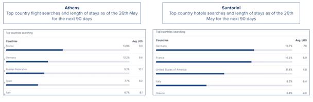 Athens-Santorini-hotel-demand-data