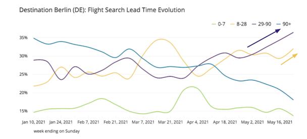 Berlin-flight-search-lead-time