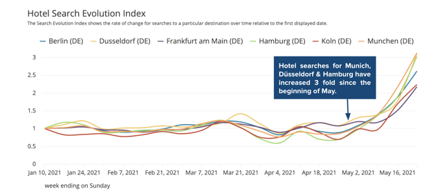Hotel-search-evolution-Germany