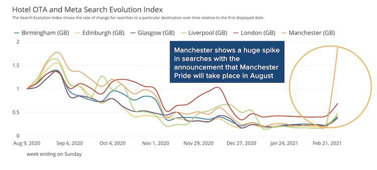 Manchester-pride-search-evolution