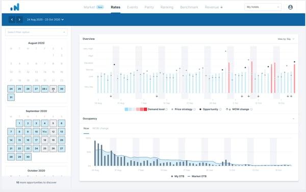 OTA Insight Market Insight upcoming benchmark feature