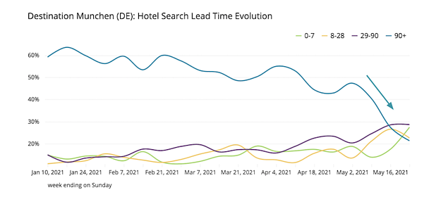 Munich-hotel-search-lead-time-evolution