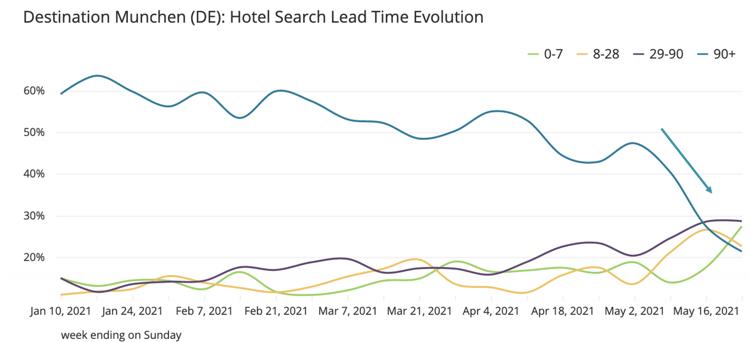Munich-search-evolution