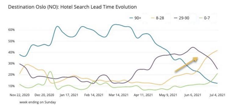 Oslo-search-lead-time-evolution