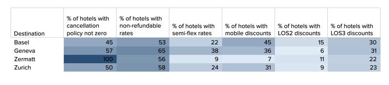 Rate-strategy-Swiss-data