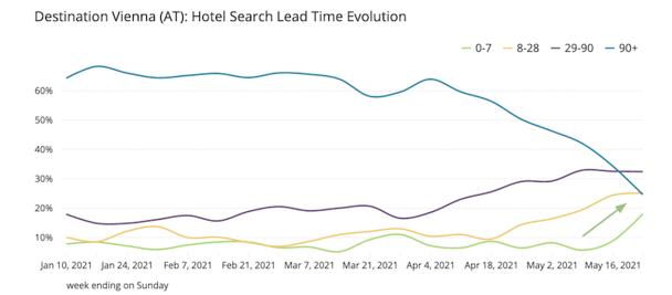 Vienna-hotel-search-lead-time-evolution