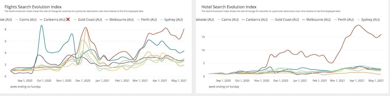 Flight-search-data-Australia