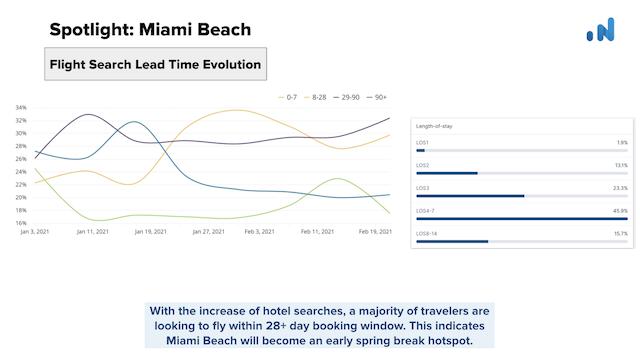 OTA-Insight-Flight-Search-Lead-Time-Miami-Beach