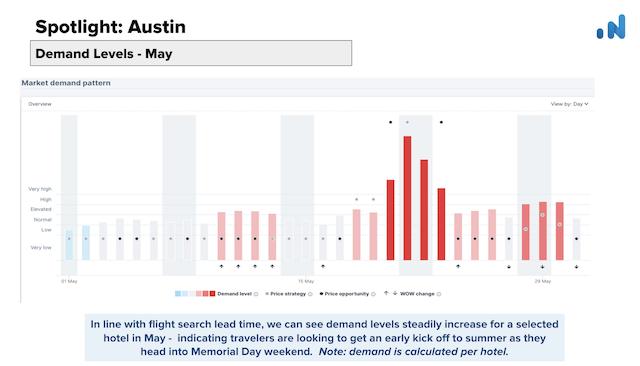 OTA-Insight-Spotlight-Demand-Levels-Austin