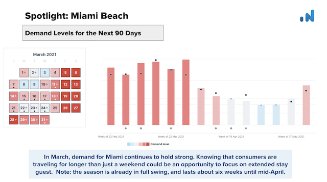 OTA-Insight-Spotlight-Demand-Miami-Beach