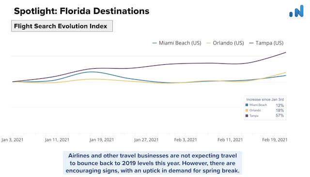 OTA-Insight-Spotlight-Florida-Flight-Search-Evolution