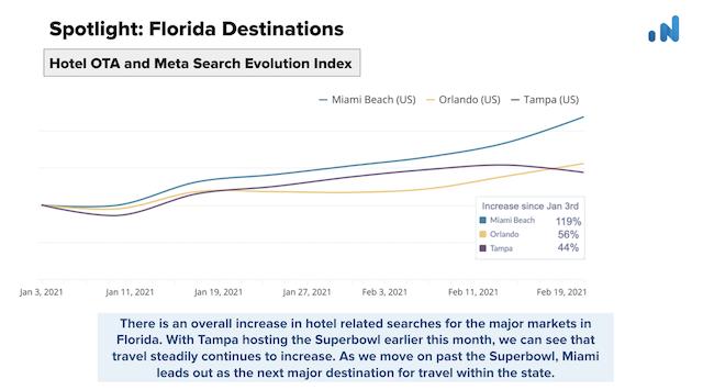 OTA-Insight-Spotlight-Florida-Hotel-OTA-Meta-Search
