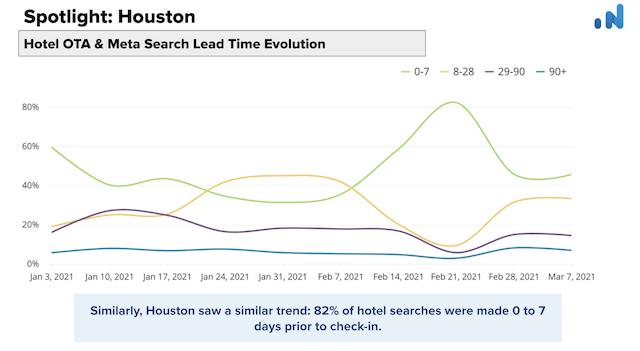 OTA-Insight-Spotlight-Houston-Hotel-OTA-Meta-search-evolution