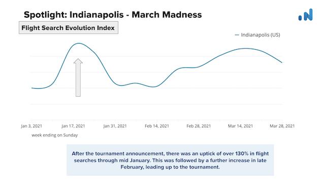 OTA-Insight-Spotlight-Indianapolis-Flight-Search-1