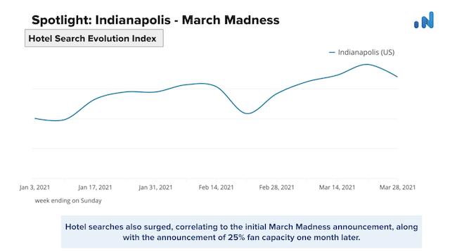 OTA-Insight-Spotlight-Indianapolis-Hotel-Search-Evolution