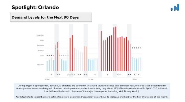 OTA-Insight-Spotlight-Orlando-Demand