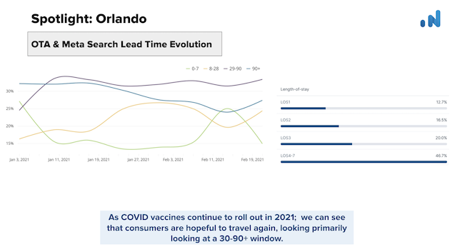 OTA-Insight-Spotlight-Orlando-OTA-Meta-Search-lead-time-evolution