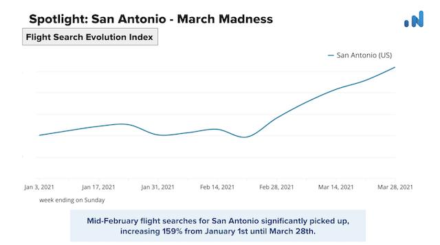 OTA-Insight-Spotlight-San-Antonio-Flight-Search-Evolution