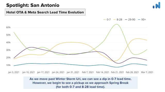 OTA-Insight-Spotlight-San-Antonio-Hotel-OTA-Meta-Search-Lead-Time