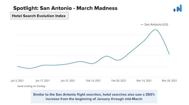 OTA-Insight-Spotlight-San-Antonio-Hotel-Search-Evolution