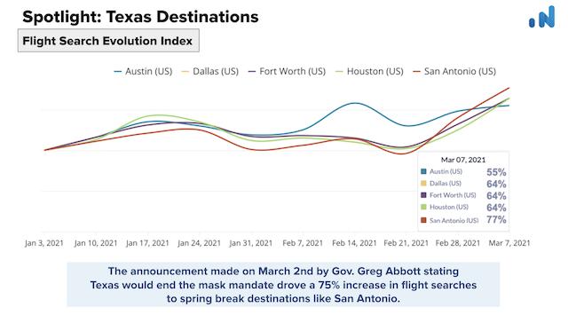 OTA-Insight-Spotlight-Texas-Flight-Search-Evolution