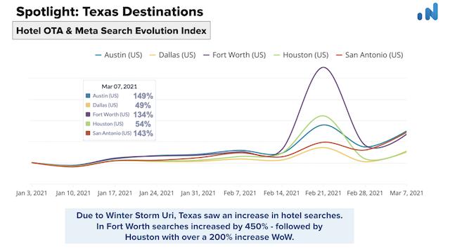 OTA-Insight-Spotlight-Texas-Hotel-OTA-Meta-search-evolution