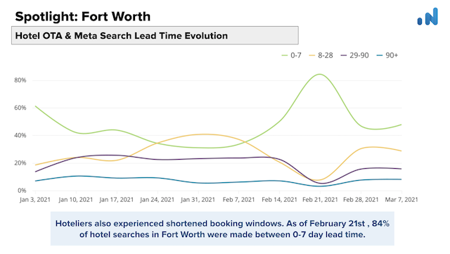 Spotlight-OTA-Insight-Fort-Worth-Hotel-OTA-Meta-Search-Evolution
