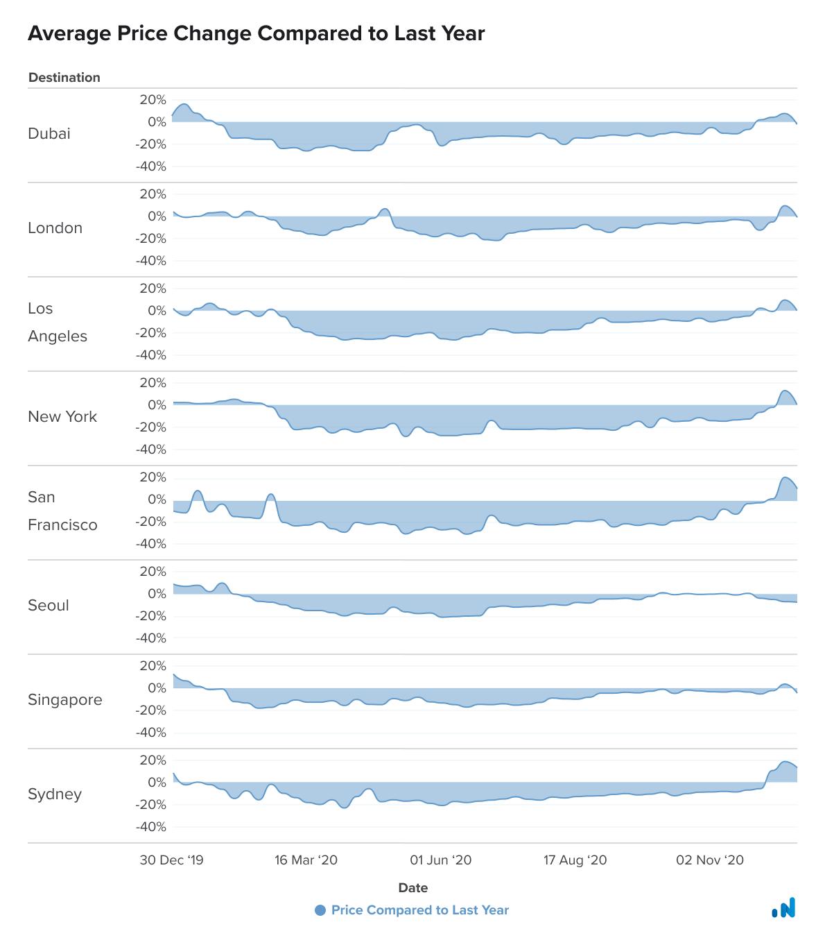 Average Price Change Graph