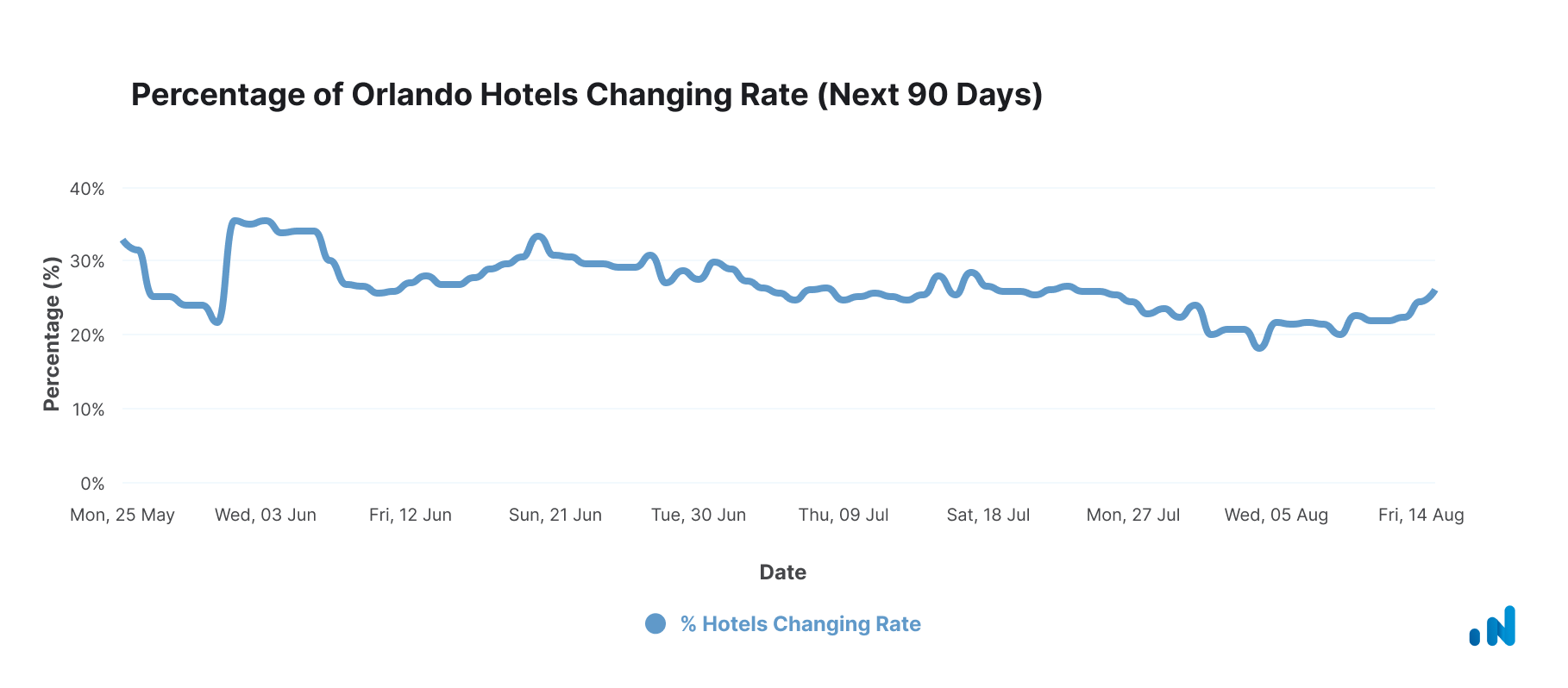 Hotels Changing Rate