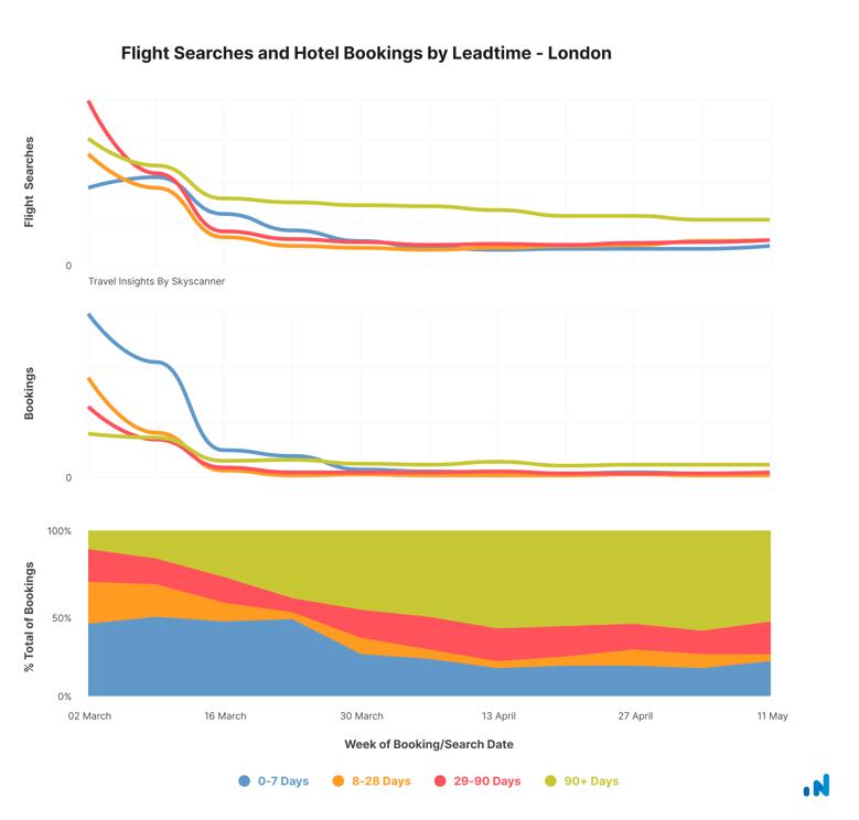 Leadtime - London