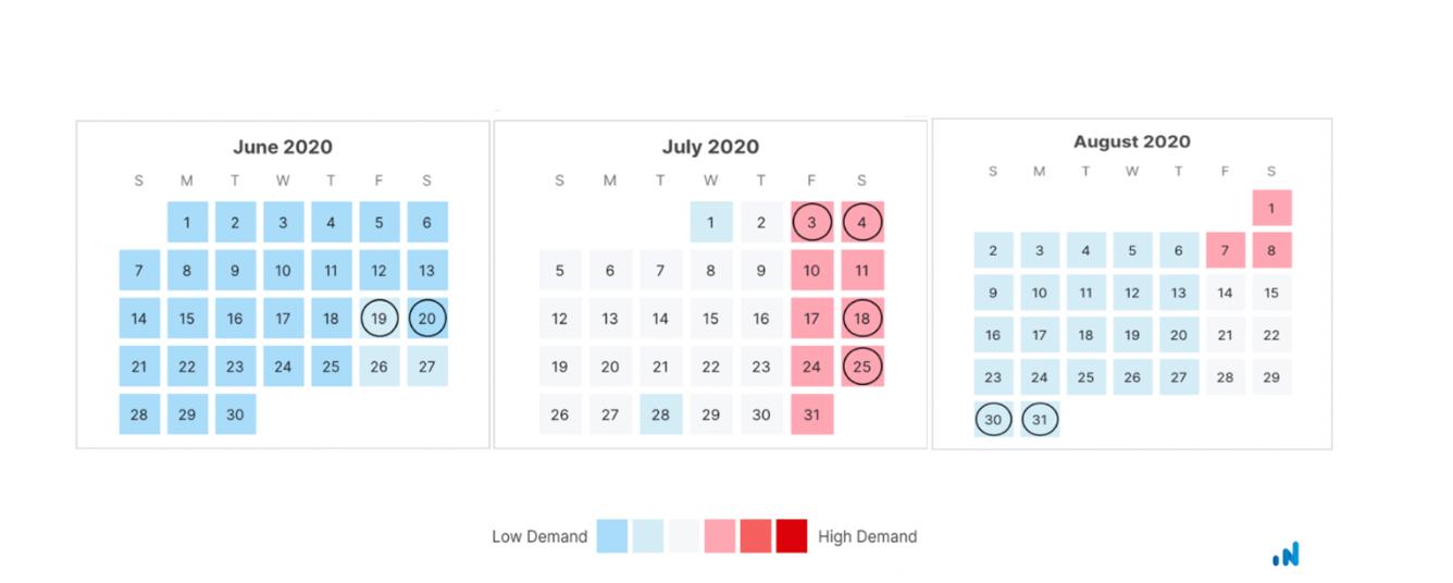 MarketDemand-July