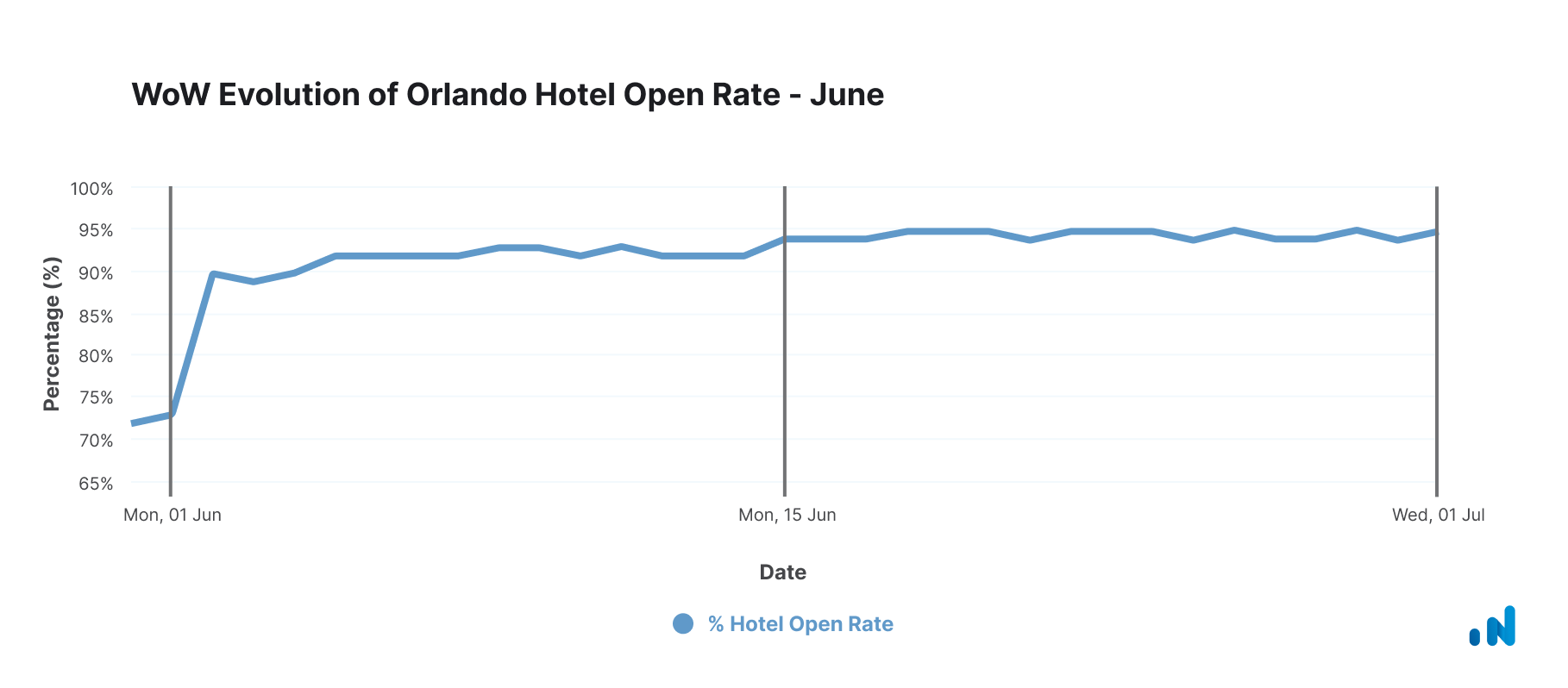 WoW Evolution of Orlando Hotel Open Rate - June