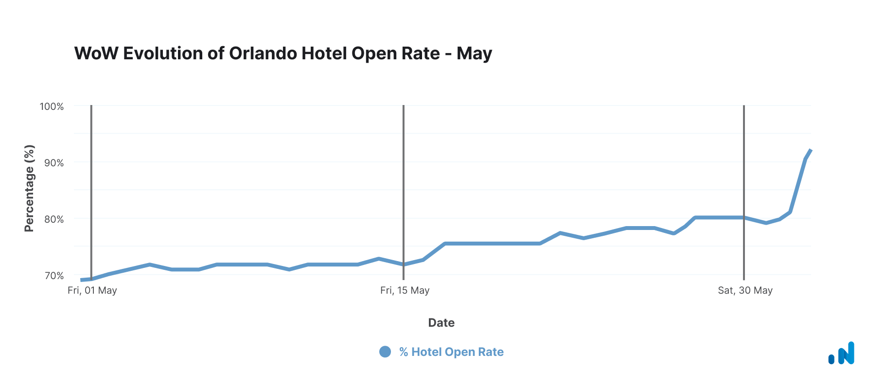 WoW Evolution of Orlando Hotel Open Rate - May