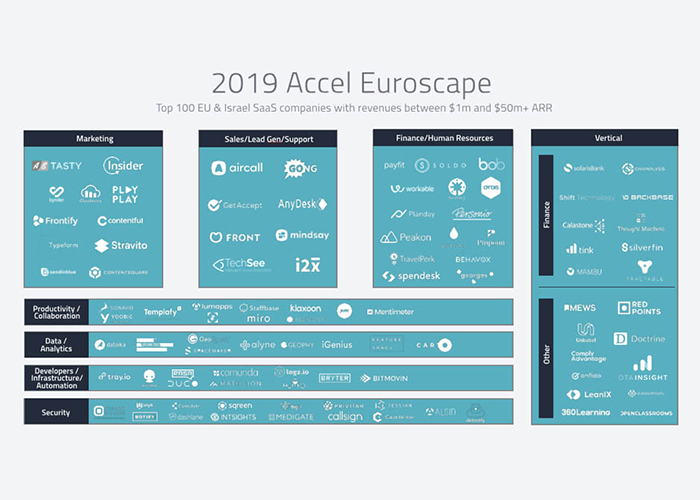 Exceptional growth at OTA Insight marked by third appearance in Accel Euroscape SaaS rankings