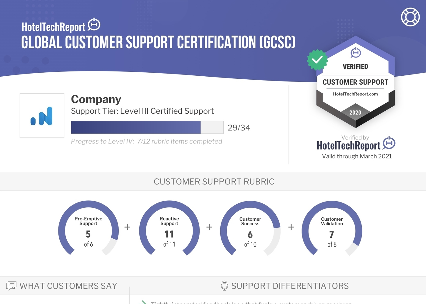 OTA Insight achieves Level III Global Support Certification